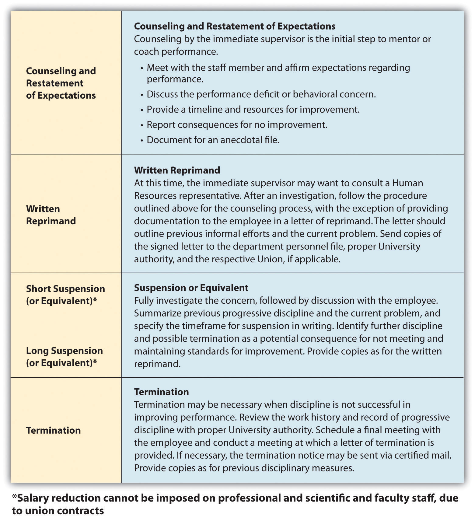 behaviour support policy and practice manual part 1