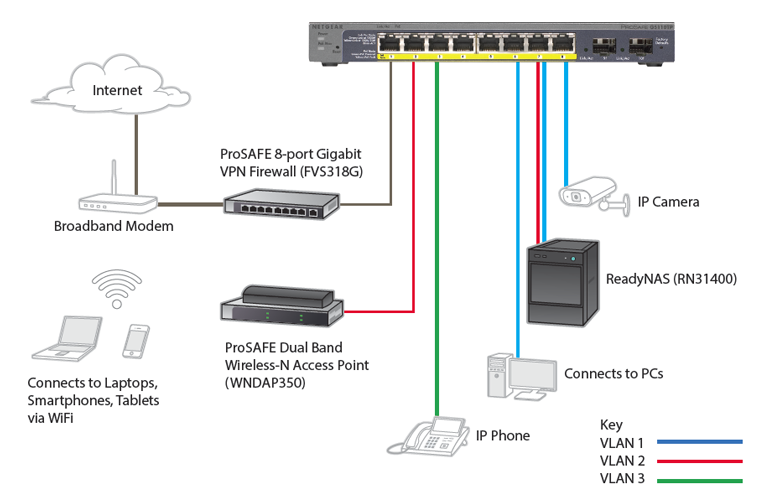 how to manually ser up a netgear router